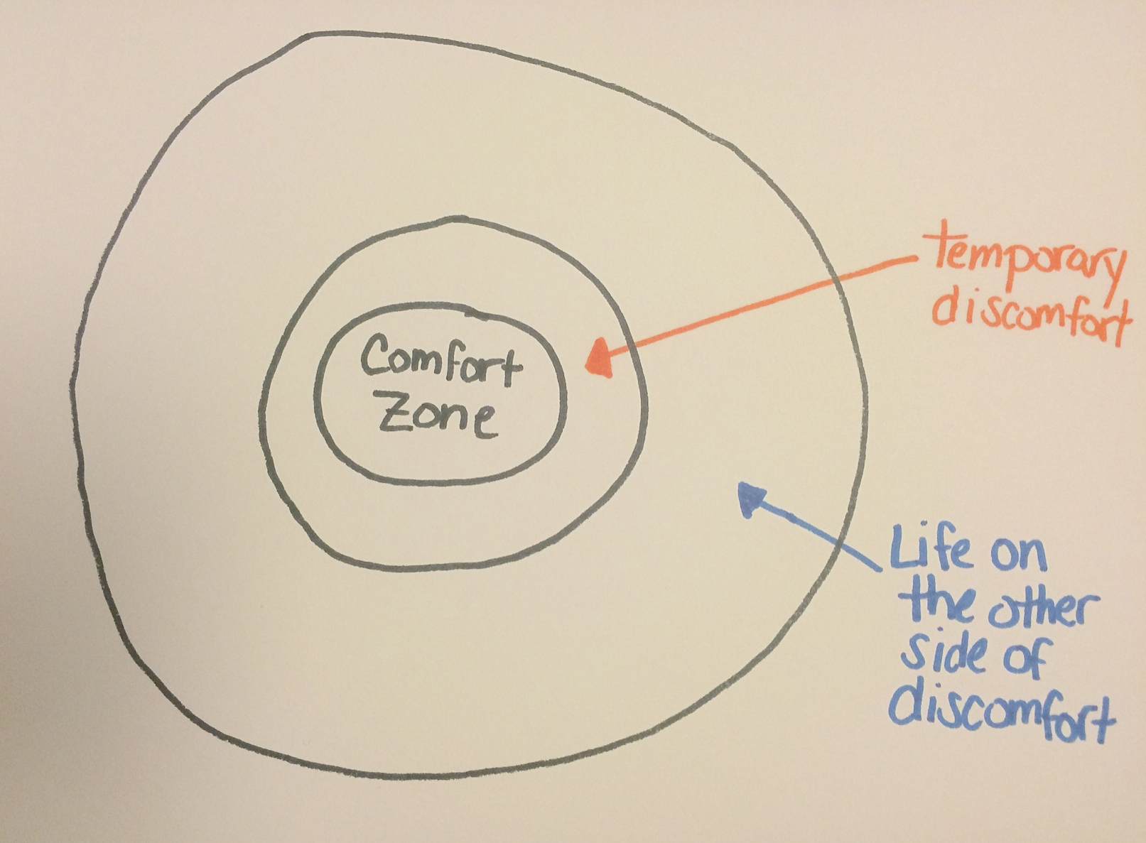 Why your comfort zone is the most dangerous place to be for Comfort zone