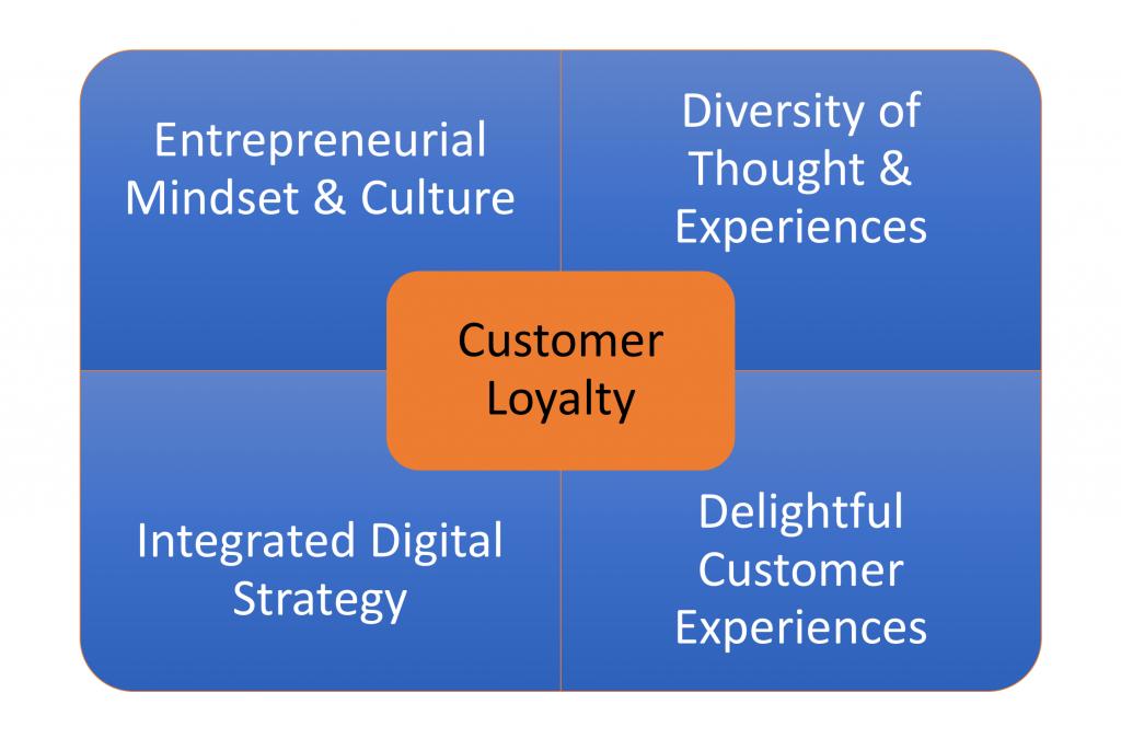 Pillars of Customer Loyalty