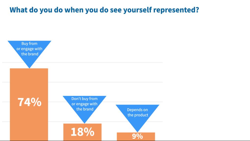 2021 Representation in marketing report