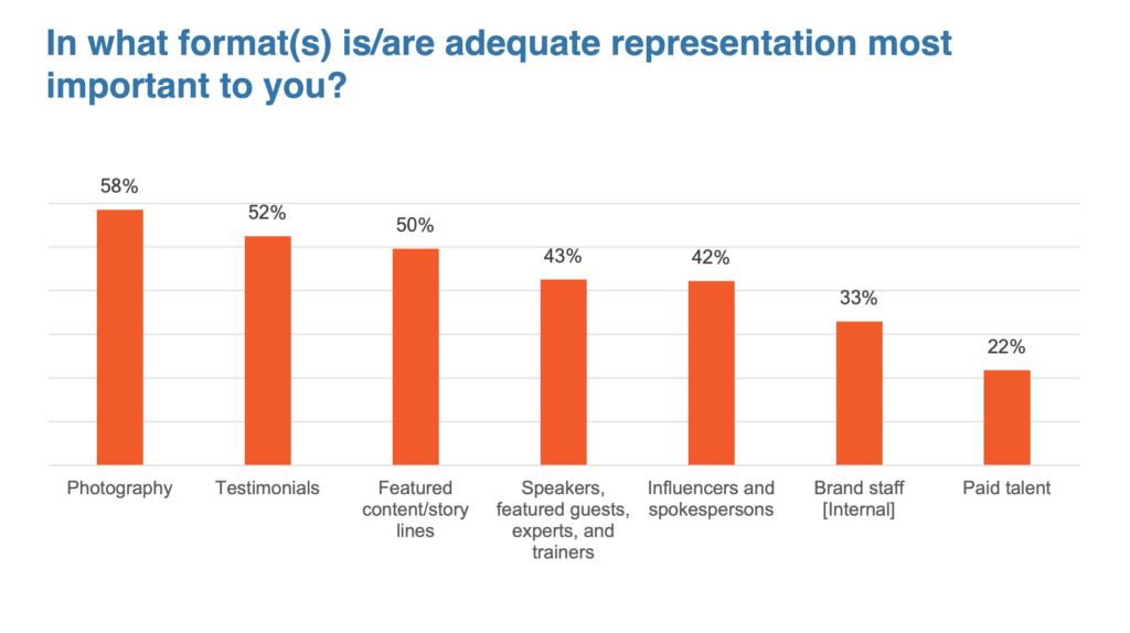 2021 Representation in marketing report.